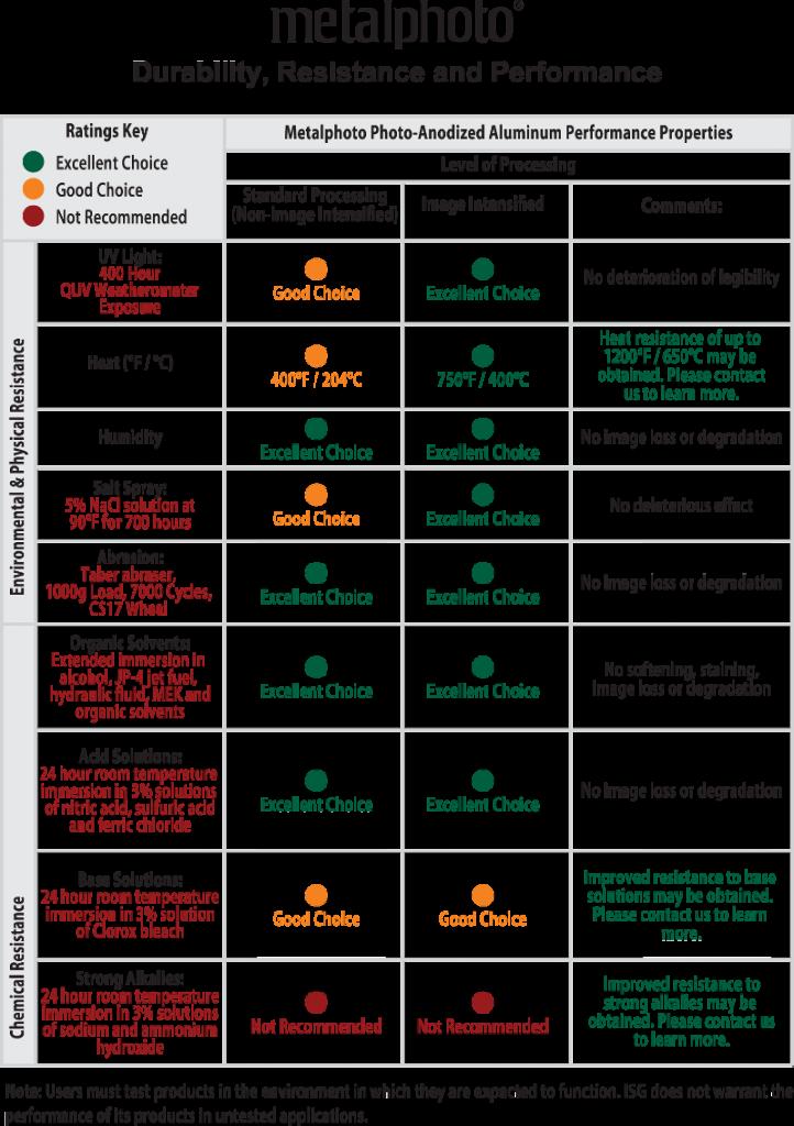 metalphoto material chart